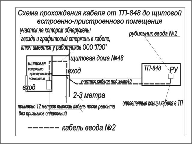 Схема прохождения кабеля от